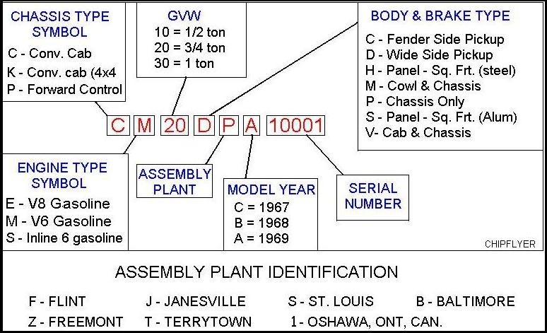 Chevy Vin Number Decode Pictures To Pin On Pinterest